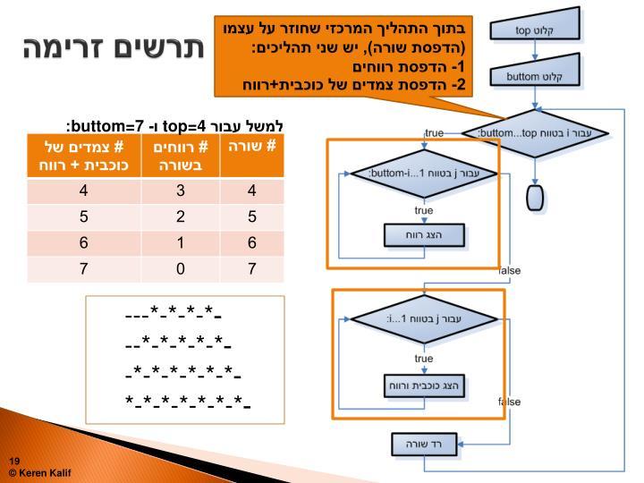 בתוך התהליך המרכזי שחוזר על עצמו (הדפסת שורה), יש שני תהליכים: