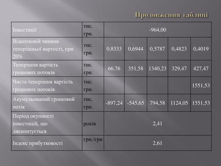 Продовження таблиці