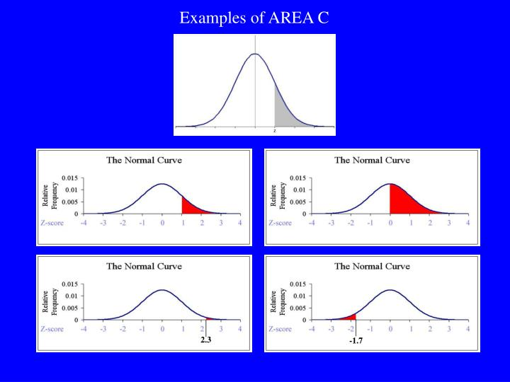 Examples of AREA C