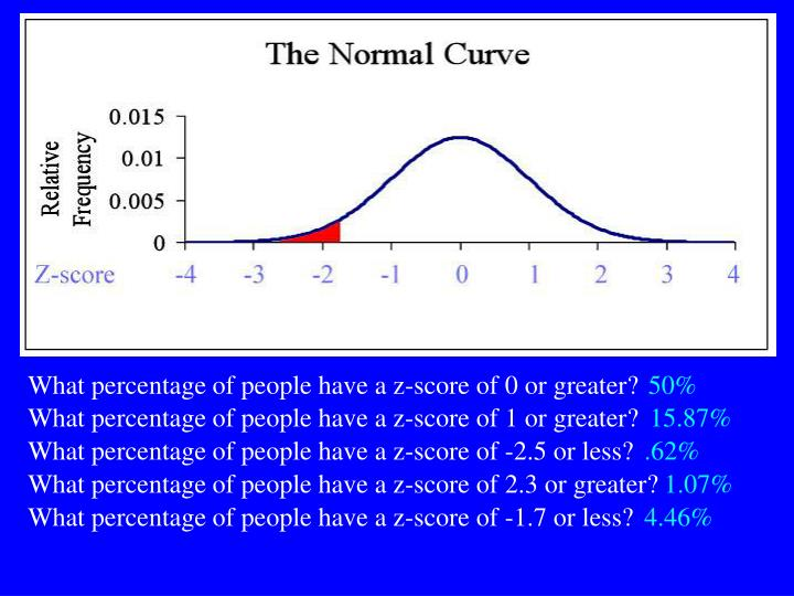 What percentage of people have a z-score of 0 or greater?