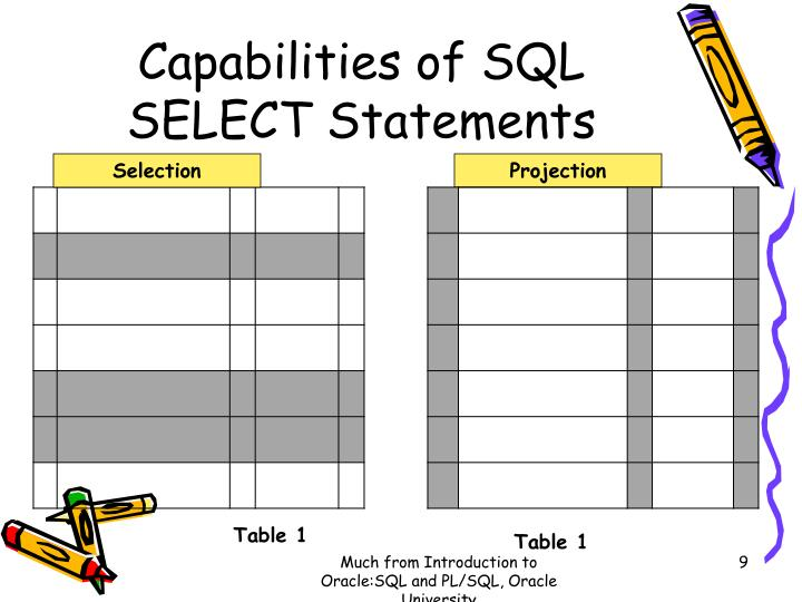 Capabilities of SQL SELECT Statements