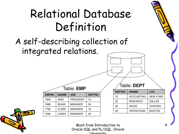 Relational Database Definition