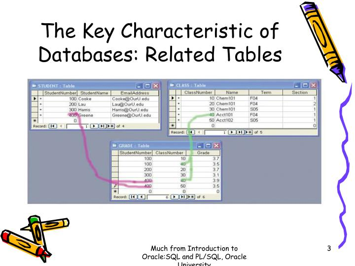 The Key Characteristic of Databases: Related Tables