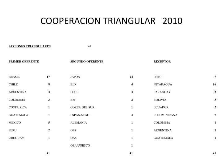 COOPERACION TRIANGULAR   2010