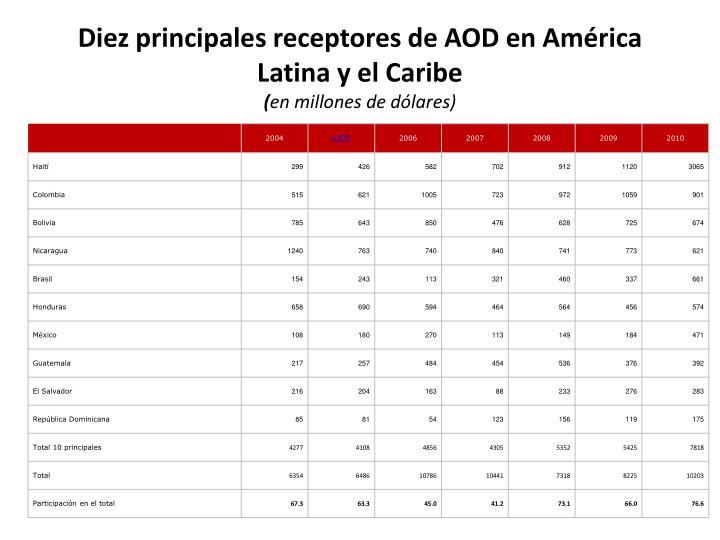 Diez principales receptores de AOD en América Latina y el Caribe