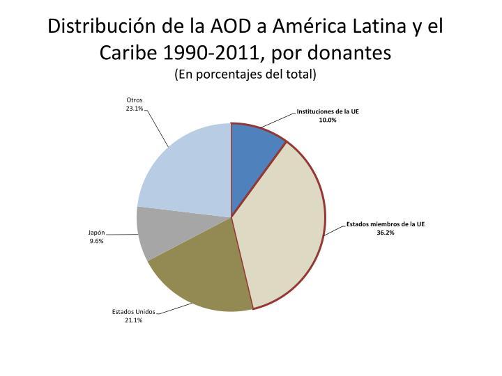 Distribución de la AOD a América Latina y el Caribe 1990-2011, por donantes