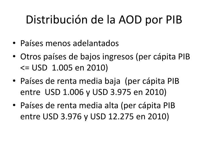 Distribución de la AOD por PIB