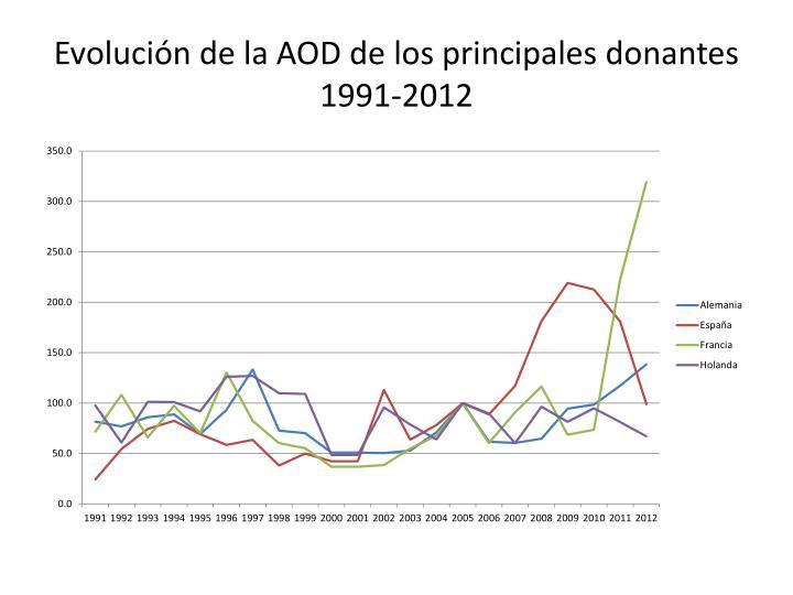 Evolución de la AOD de los principales donantes 1991-2012