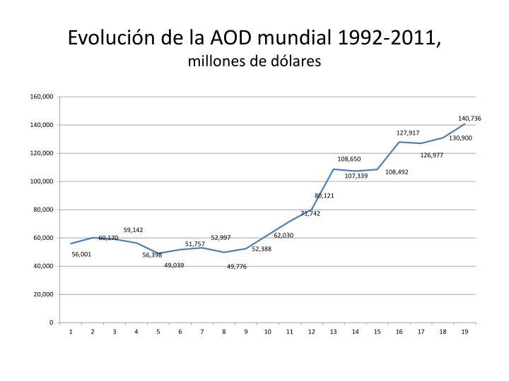 Evolución de la AOD mundial 1992-2011,