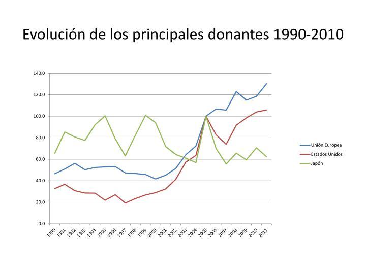 Evolución de los principales donantes 1990-2010