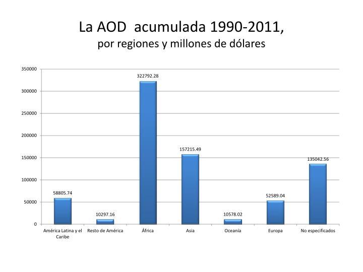 La AOD  acumulada 1990-2011,