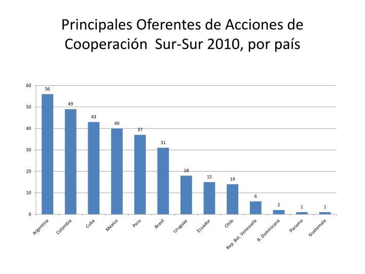 Principales Oferentes de Acciones de Cooperación  Sur-Sur 2010, por país