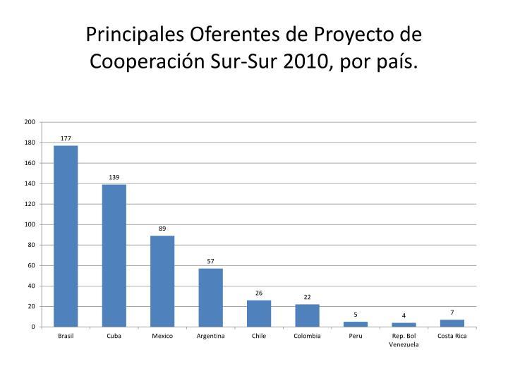 Principales Oferentes de Proyecto de Cooperación Sur-Sur 2010, por país.