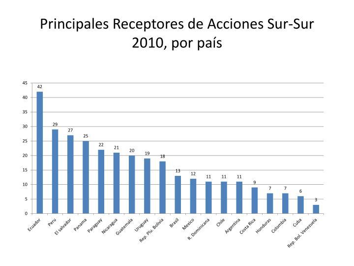 Principales Receptores de Acciones Sur-Sur 2010, por país