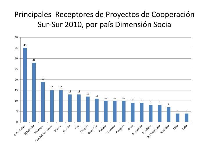 Principales  Receptores de Proyectos de Cooperación Sur-Sur 2010, por país Dimensión Socia