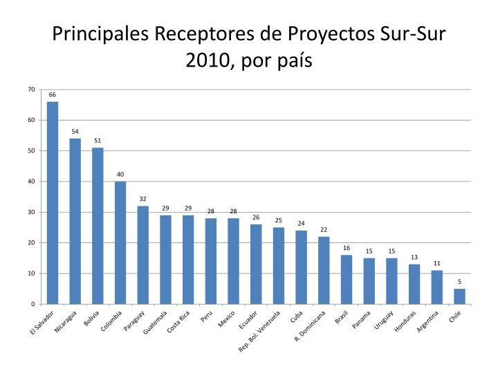 Principales Receptores de Proyectos Sur-Sur 2010, por país