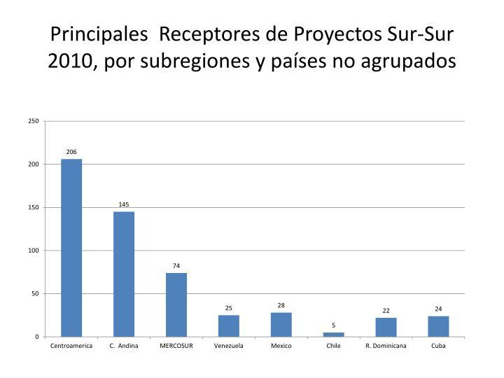 Principales  Receptores de Proyectos Sur-Sur 2010, por subregiones y países no agrupados