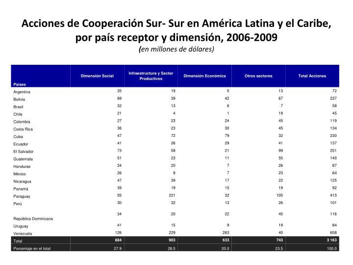 Acciones de Cooperación Sur- Sur en América Latina y el Caribe, por país receptor y dimensión, 2006-2009