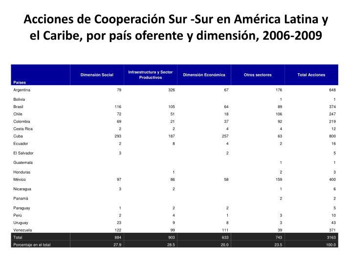 Acciones de Cooperación Sur -Sur en América Latina y el Caribe, por país oferente y dimensión, 2006-2009