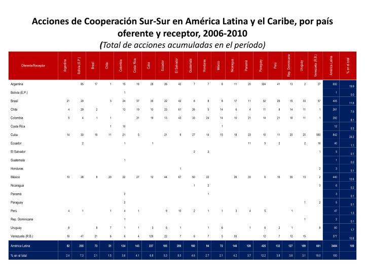 Acciones de Cooperación Sur-Sur en América Latina y el Caribe, por país oferente y receptor, 2006-2010