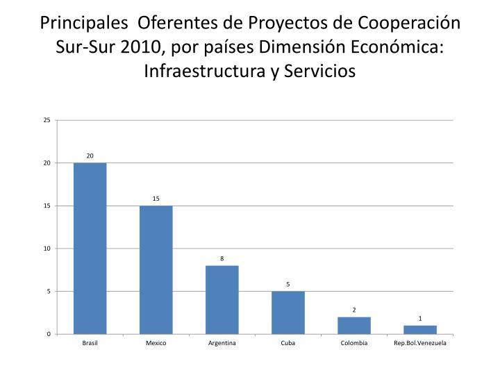 Principales  Oferentes de Proyectos de Cooperación Sur-Sur 2010, por países Dimensión Económica: Infraestructura y Servicios