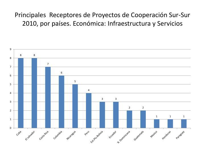 Principales  Receptores de Proyectos de Cooperación Sur-Sur 2010, por países. Económica: Infraestructura y Servicios