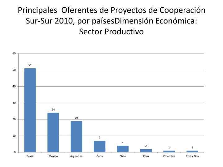Principales  Oferentes de Proyectos de Cooperación Sur-Sur 2010, por