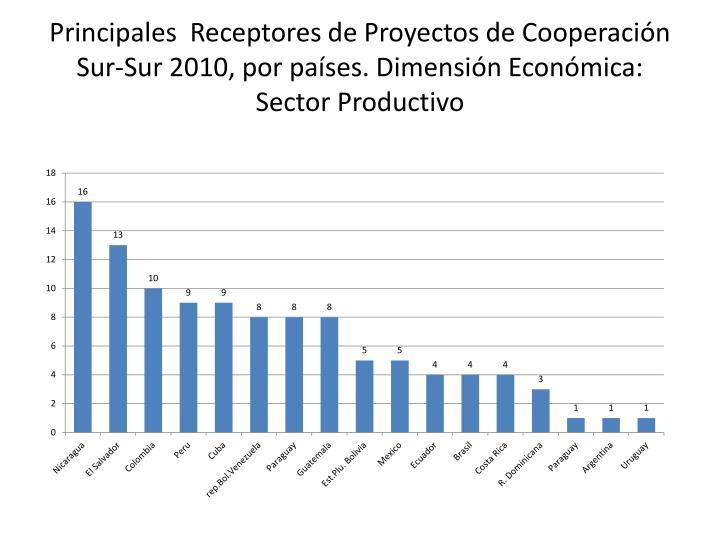 Principales  Receptores de Proyectos de Cooperación Sur-Sur 2010, por países. Dimensión Económica: Sector Productivo