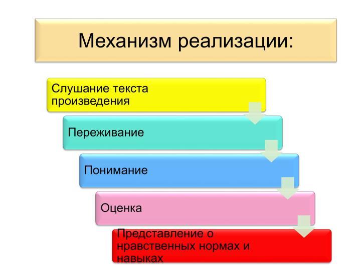 Механизм реализации: