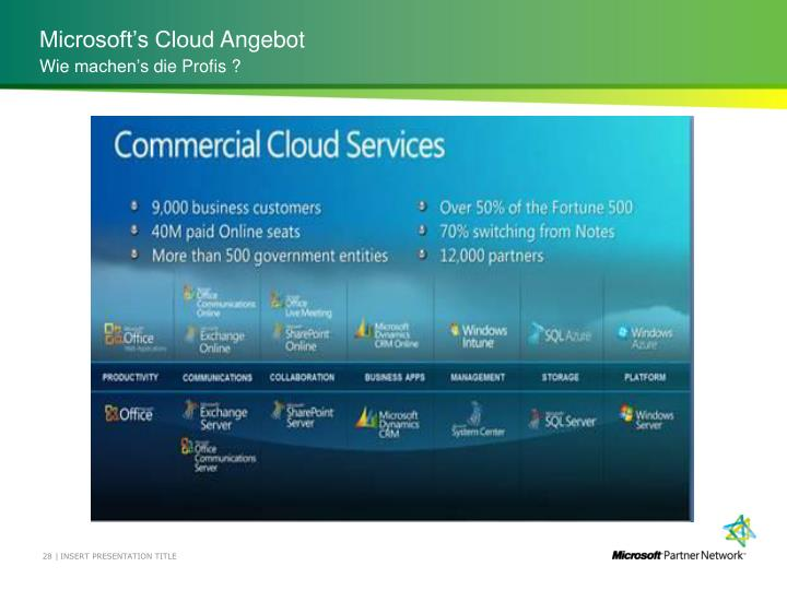 Microsoft's Cloud