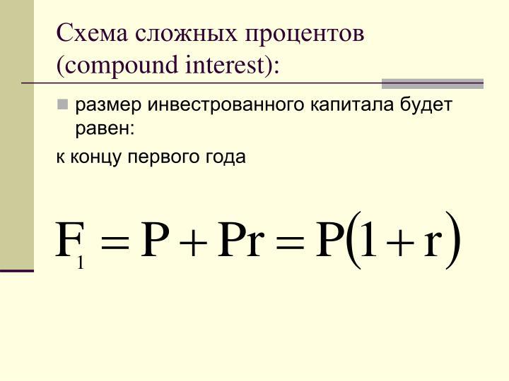 Схема сложных процентов (