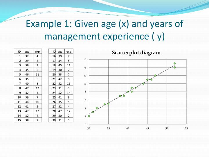 Example 1: Given age (x) and years of management experience ( y)