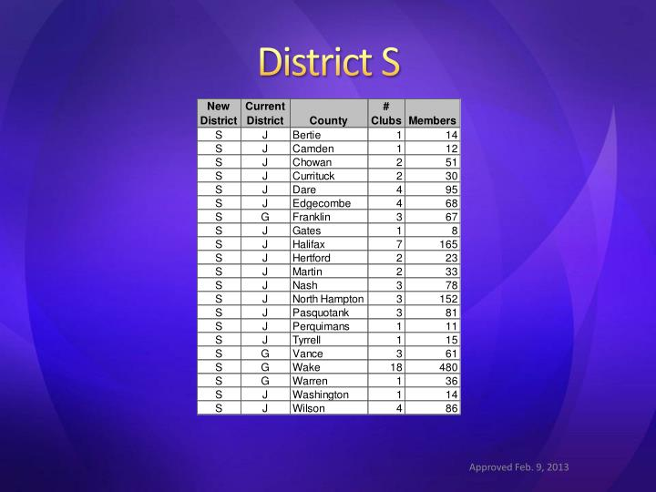 District S