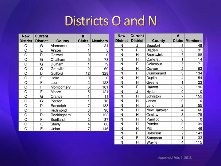 Districts O and N