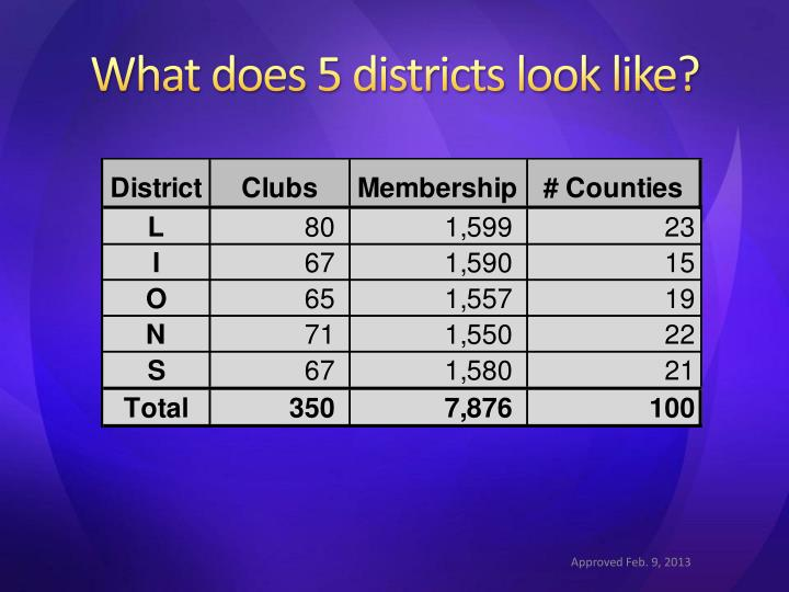 What does 5 districts look like?
