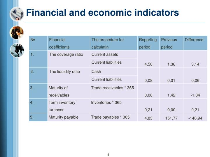 Financial and economic indicators