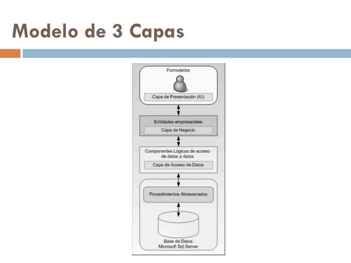 Modelo de 3 Capas
