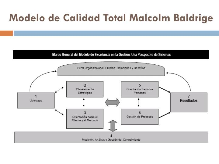 Modelo de Calidad Total Malcolm Baldrige