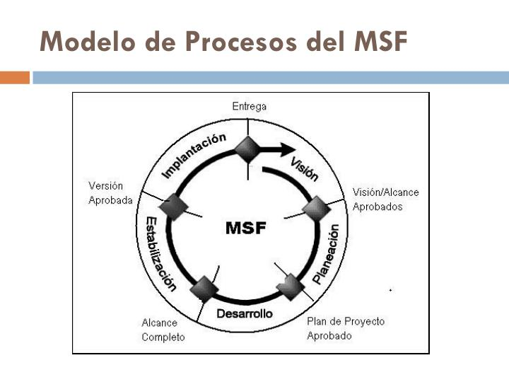 Modelo de Procesos del MSF