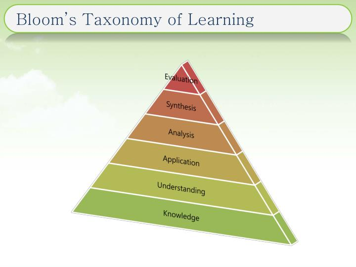 Bloom s taxonomy of learning