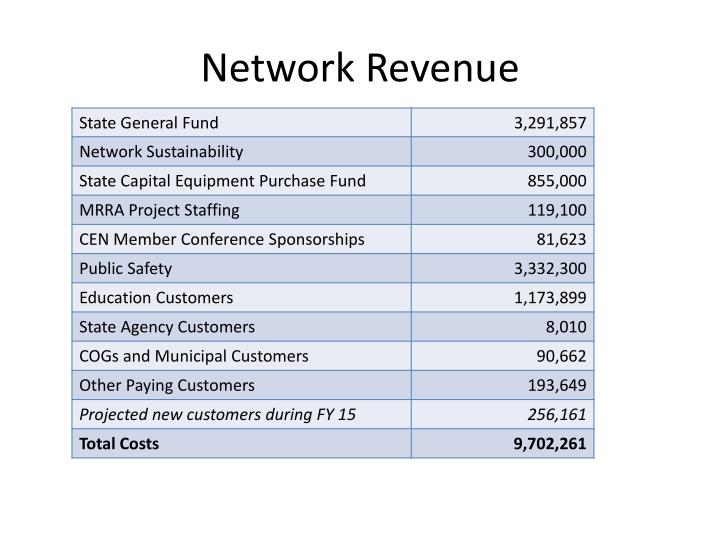 Network Revenue