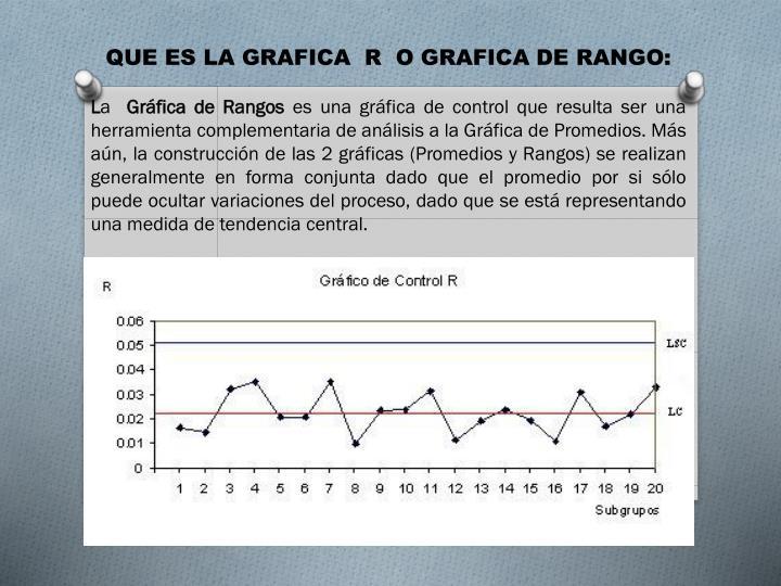 QUE ES LA GRAFICA  R  O GRAFICA DE RANGO: