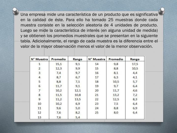 Una empresa mide una característica de un producto que es significativa en la calidad de éste. Para ello ha tomado 25 muestras donde cada muestra consiste en la selección aleatoria de 4 unidades de producto. Luego se mide la característica de interés (en alguna unidad de medida) y se obtienen los promedios