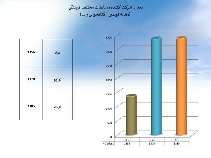 تعداد شرکت کننده مسابقات مختلف