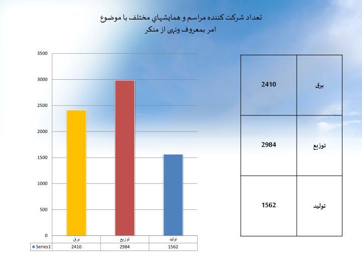 تعداد شرکت کننده مراسم و همايشهاي مختلف با