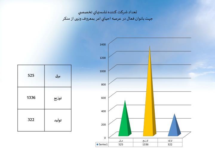 تعداد شرکت کننده نشستهاي تخصصي
