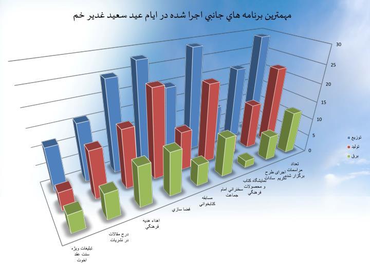 مهمترين برنامه هاي جانبي اجرا شده در ايام عيد سعيد غدير خم