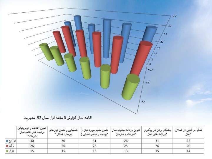 اقامه نماز گزارش 6 ماهه اول سال 92- مديريت