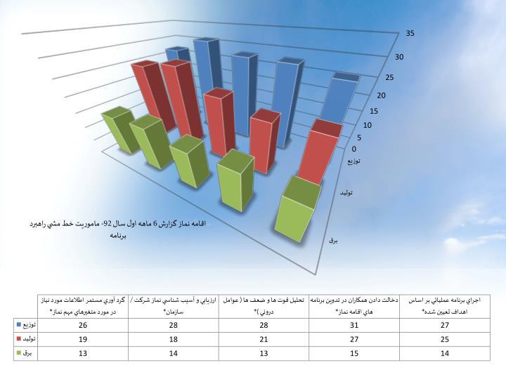 اقامه نماز گزارش 6 ماهه اول سال 92- ماموريت خط مشي راهبرد برنامه