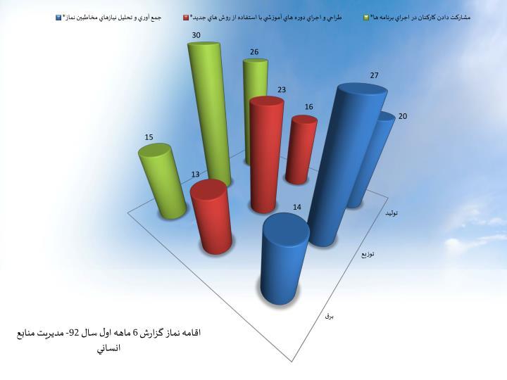 اقامه نماز گزارش 6 ماهه اول سال 92- مديريت منابع انساني